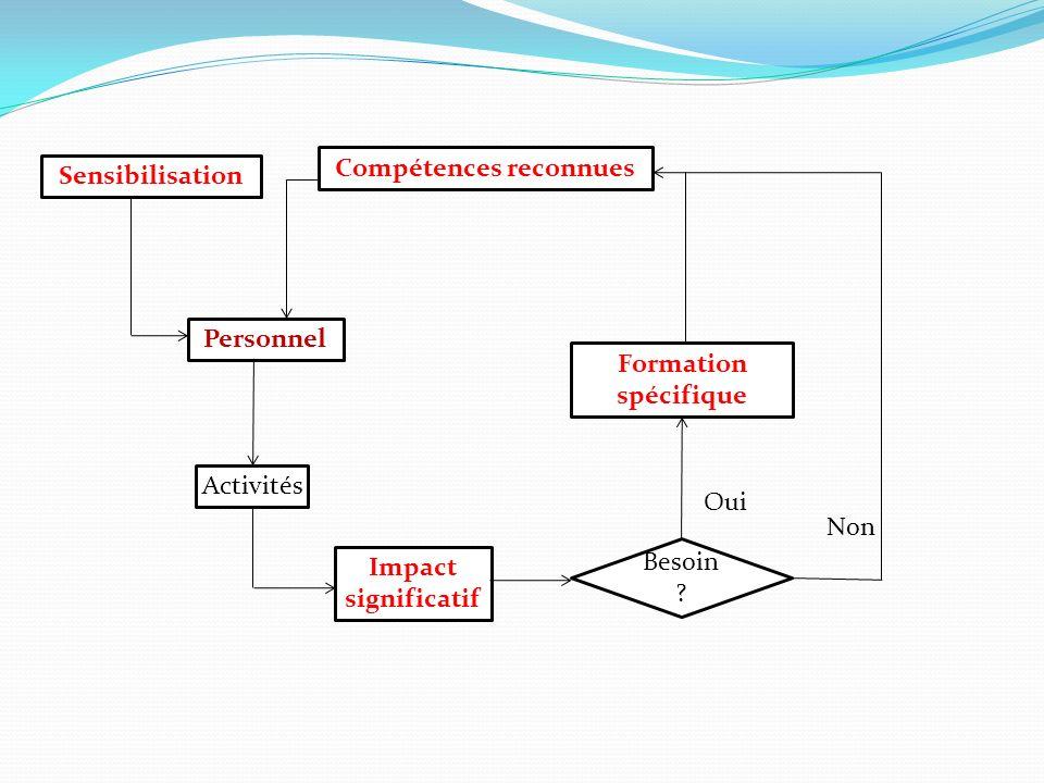 Sensibilisation Personnel Activités Impact significatif Besoin ? Compétences reconnues Formation spécifique Non Oui