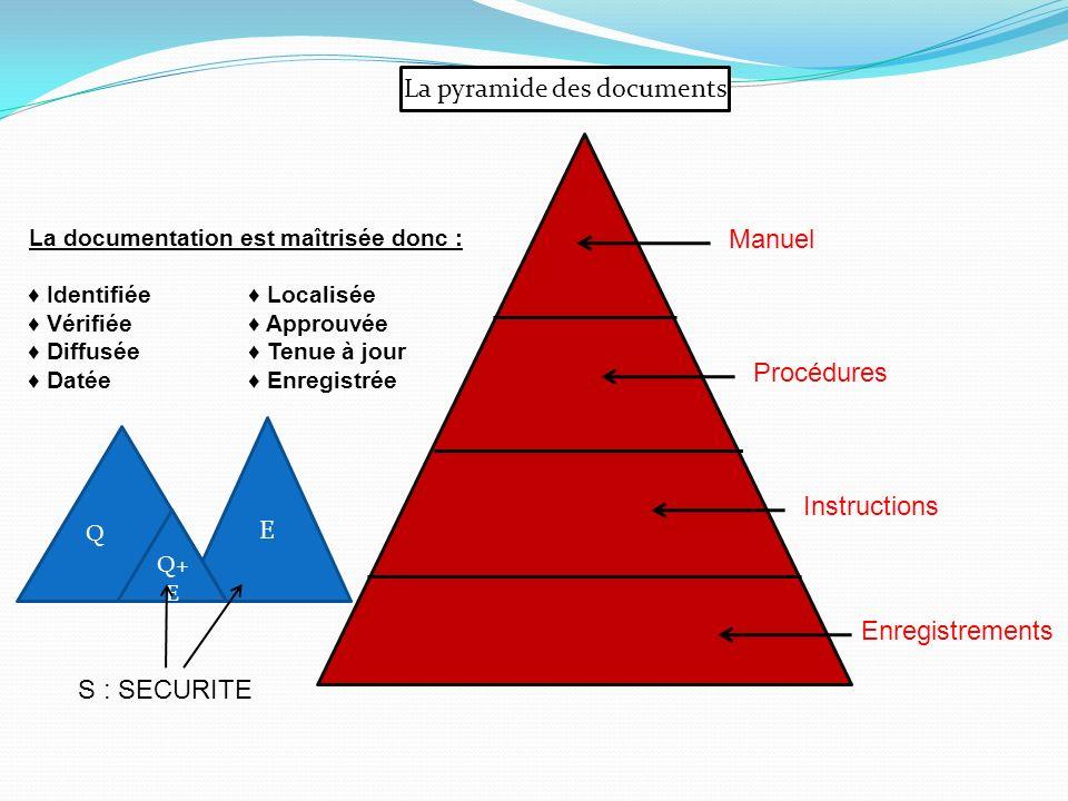 Manuel La pyramide des documents Procédures Instructions Enregistrements La documentation est maîtrisée donc : Identifiée Localisée Vérifiée Approuvée