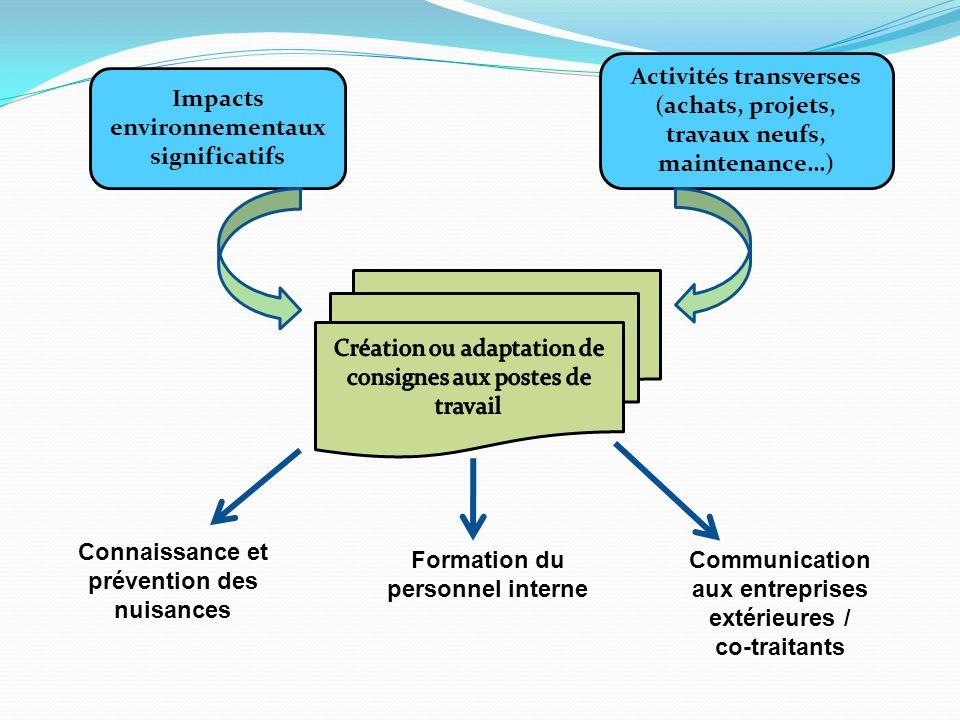 Impacts environnementaux significatifs Activités transverses (achats, projets, travaux neufs, maintenance…) Connaissance et prévention des nuisances C