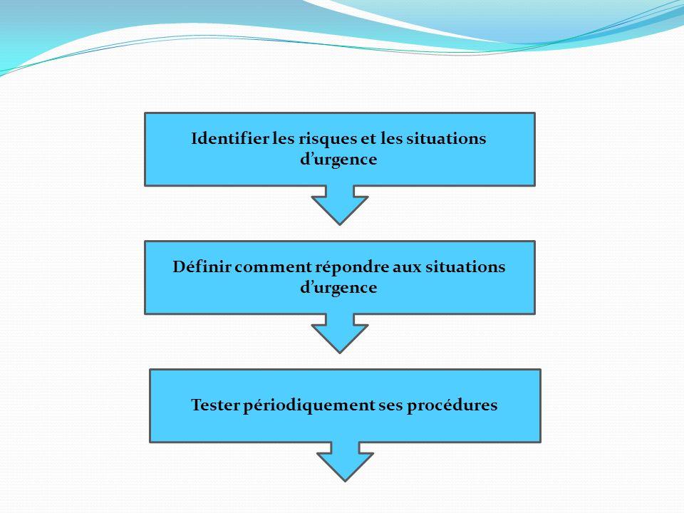 Identifier les risques et les situations durgence Définir comment répondre aux situations durgence Tester périodiquement ses procédures