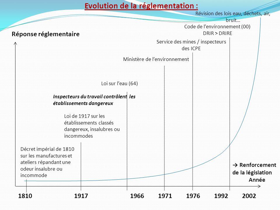 Evolution de la réglementation : Réponse réglementaire 1810191719661971197619922002 Décret impérial de 1810 sur les manufactures et ateliers répandant