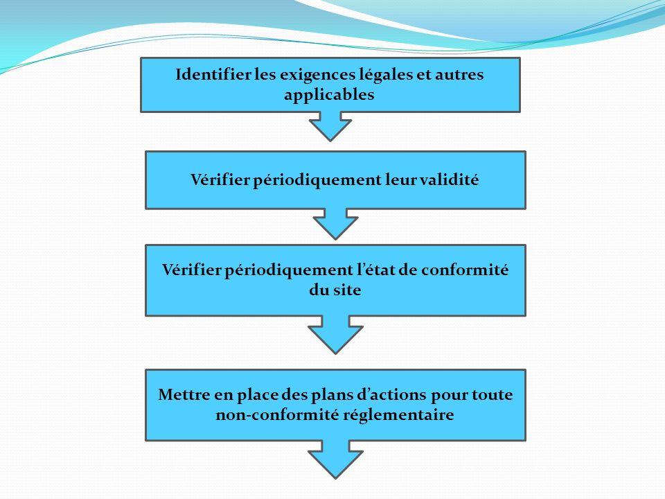 Identifier les exigences légales et autres applicables Vérifier périodiquement leur validité Vérifier périodiquement létat de conformité du site Mettr