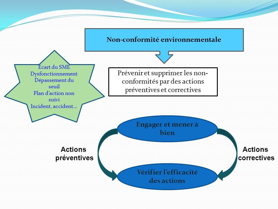 Non-conformité environnementale Prévenir et supprimer les non- conformités par des actions préventives et correctives Ecart du SME Dysfonctionnement D