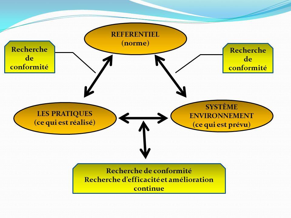 REFERENTIEL (norme) LES PRATIQUES (ce qui est réalisé) SYSTÈME ENVIRONNEMENT (ce qui est prévu) Recherche de conformité Recherche defficacité et améli