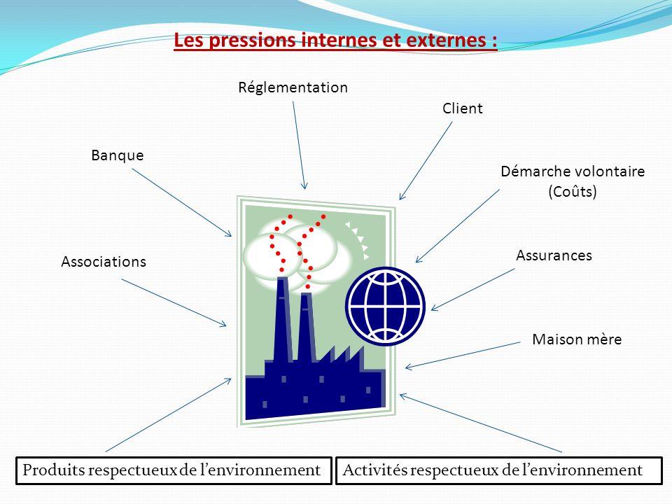 Les pressions internes et externes : Client Réglementation Associations Banque Démarche volontaire (Coûts) Assurances Maison mère Produits respectueux