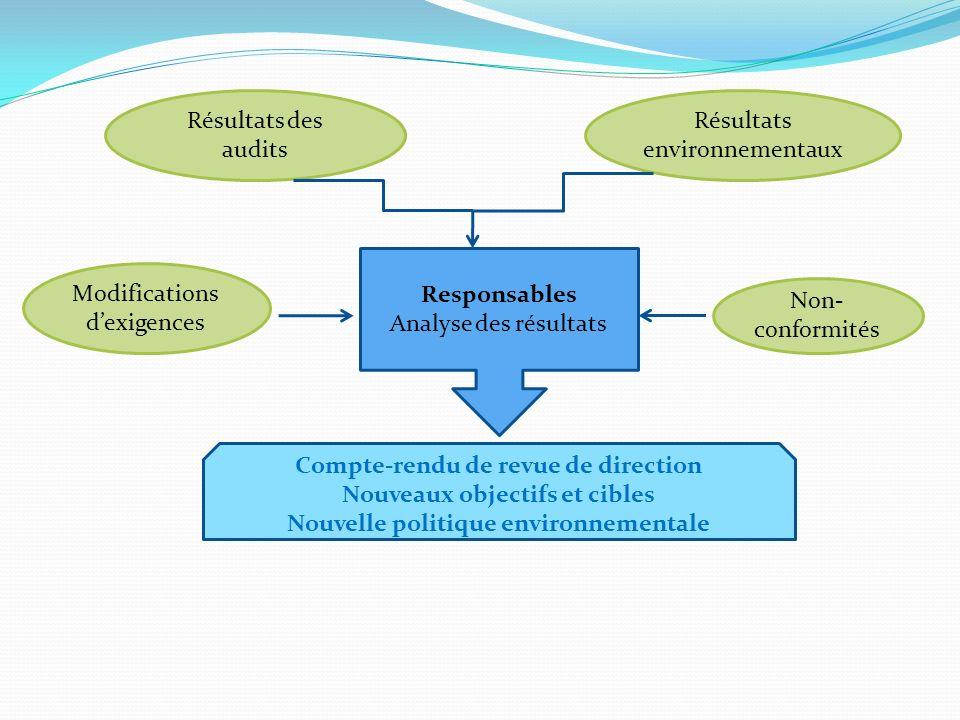 Responsables Analyse des résultats Résultats des audits Résultats environnementaux Modifications dexigences Non- conformités Compte-rendu de revue de