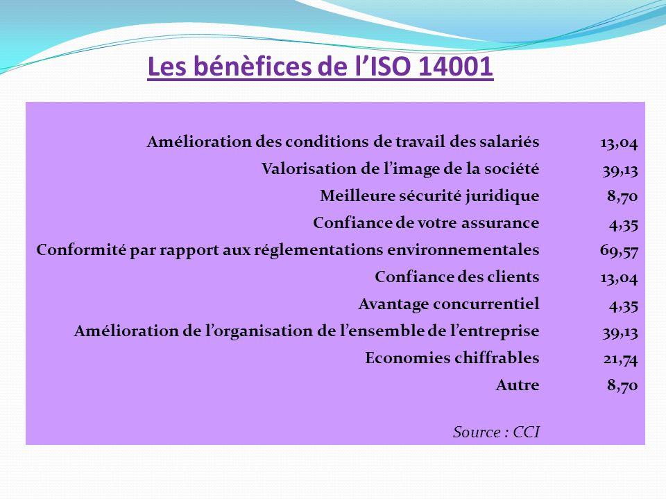 Les bénèfices de lISO 14001 Amélioration des conditions de travail des salariés13,04 Valorisation de limage de la société39,13 Meilleure sécurité juri