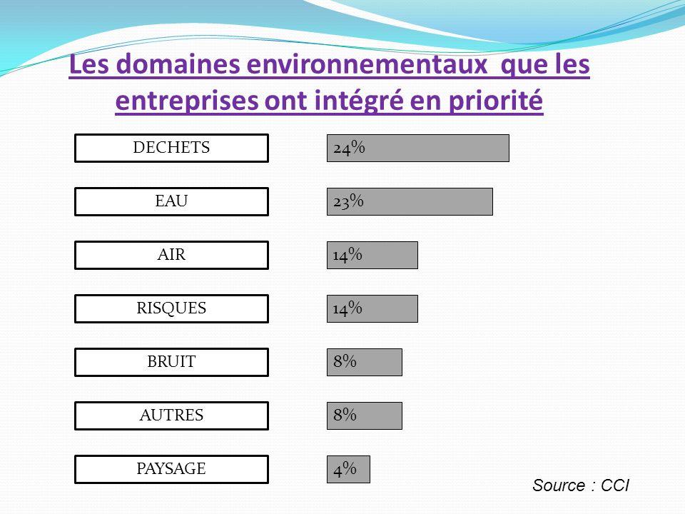 Les domaines environnementaux que les entreprises ont intégré en priorité DECHETS EAU AIR RISQUES BRUIT AUTRES PAYSAGE 24% 23% 14% 8% 4% 8% Source : C