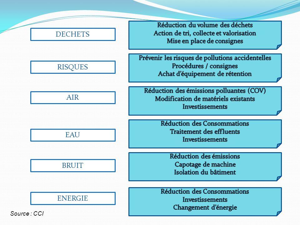 DECHETS RISQUES AIR EAU BRUIT ENERGIE Source : CCI