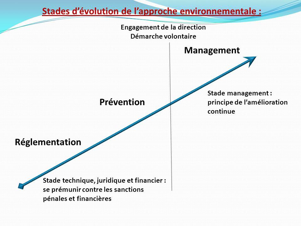 Stades dévolution de lapproche environnementale : Réglementation Prévention Management Engagement de la direction Démarche volontaire Stade technique,
