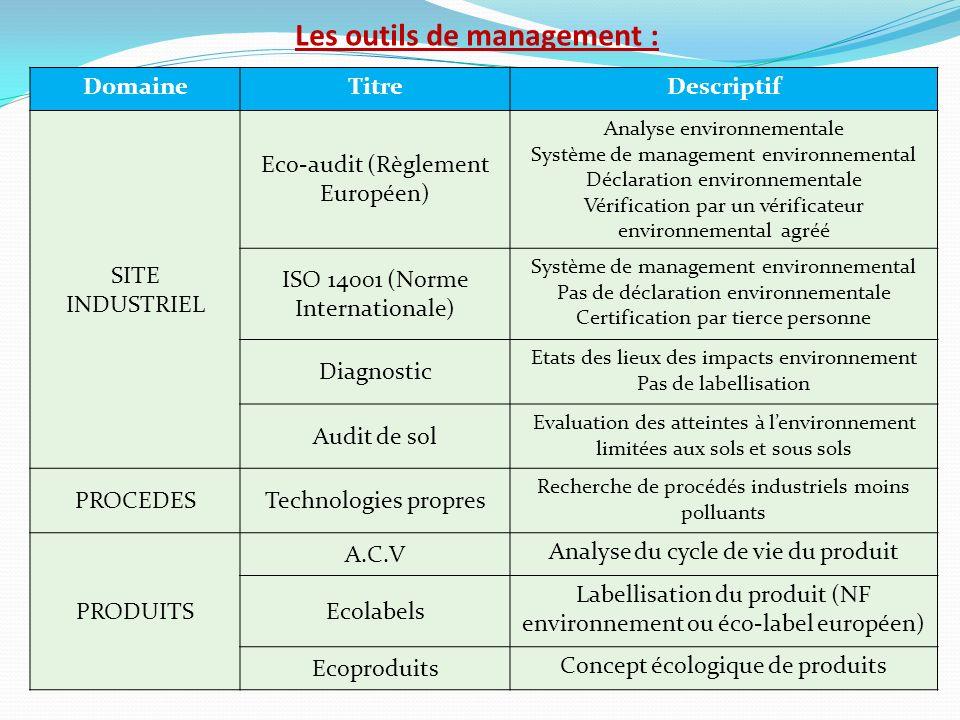 Les outils de management : DomaineTitreDescriptif SITE INDUSTRIEL Eco-audit (Règlement Européen) Analyse environnementale Système de management enviro