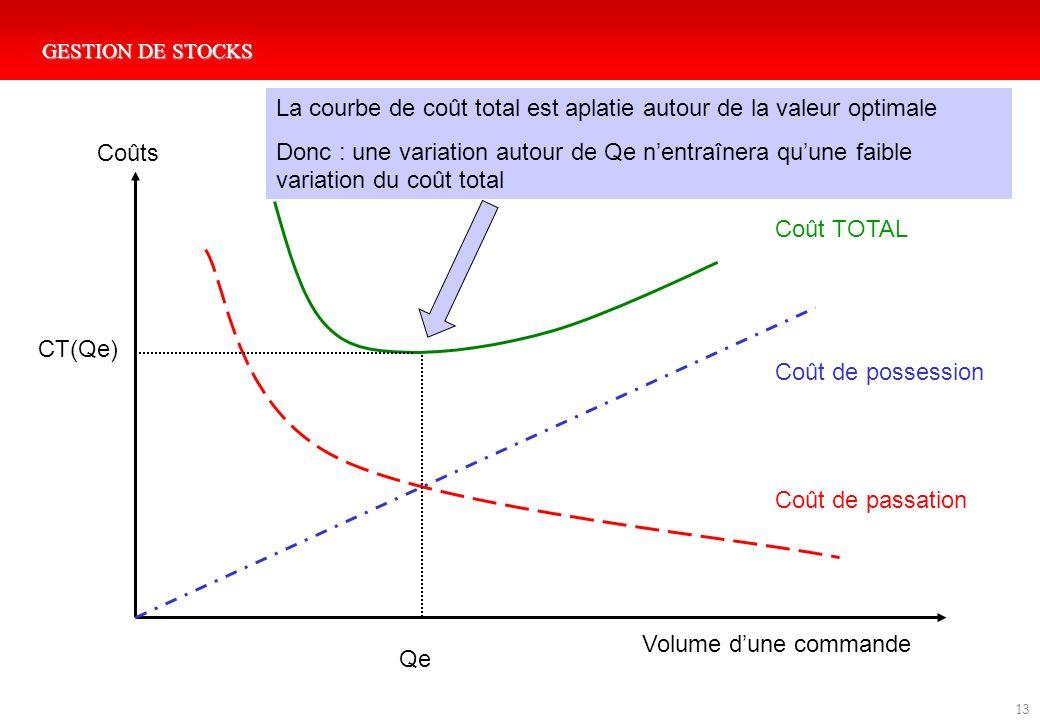GESTION DE STOCKS 13 Coût de possession Coût de passation Coût TOTAL Qe Volume dune commande Coûts CT(Qe) La courbe de coût total est aplatie autour d