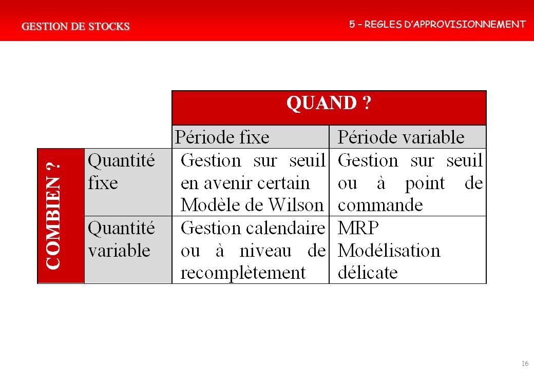 GESTION DE STOCKS 16 5 – REGLES DAPPROVISIONNEMENT