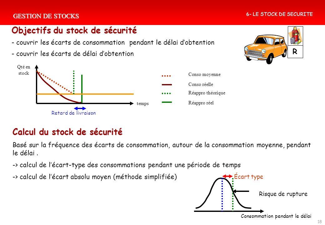 GESTION DE STOCKS 18 Objectifs du stock de sécurité - couvrir les écarts de consommation pendant le délai dobtention - couvrir les écarts de délai dob