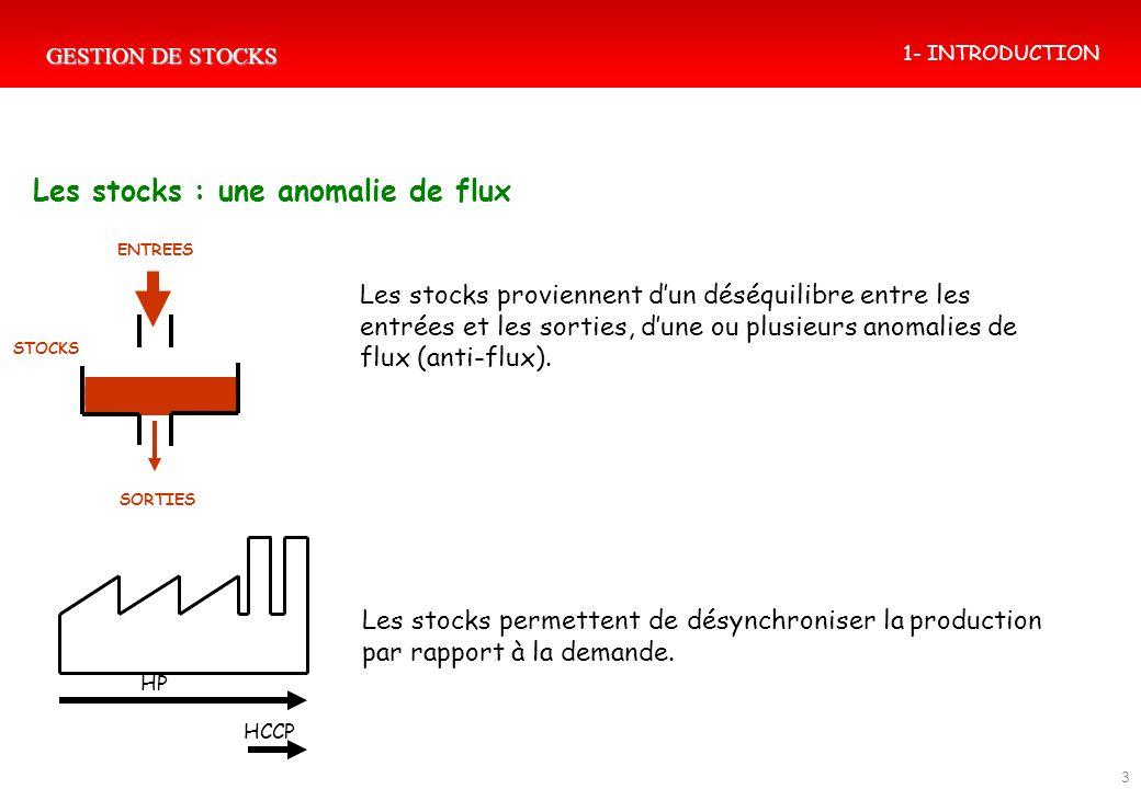 GESTION DE STOCKS 3 Les stocks : une anomalie de flux Les stocks proviennent dun déséquilibre entre les entrées et les sorties, dune ou plusieurs anom