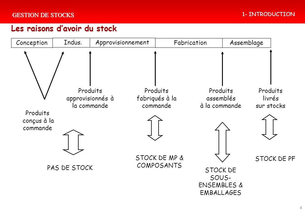 GESTION DE STOCKS 4 Conception Indus. Fabrication Assemblage Produits approvisionnés à la commande Produits livrés sur stocks Produits assemblés à la
