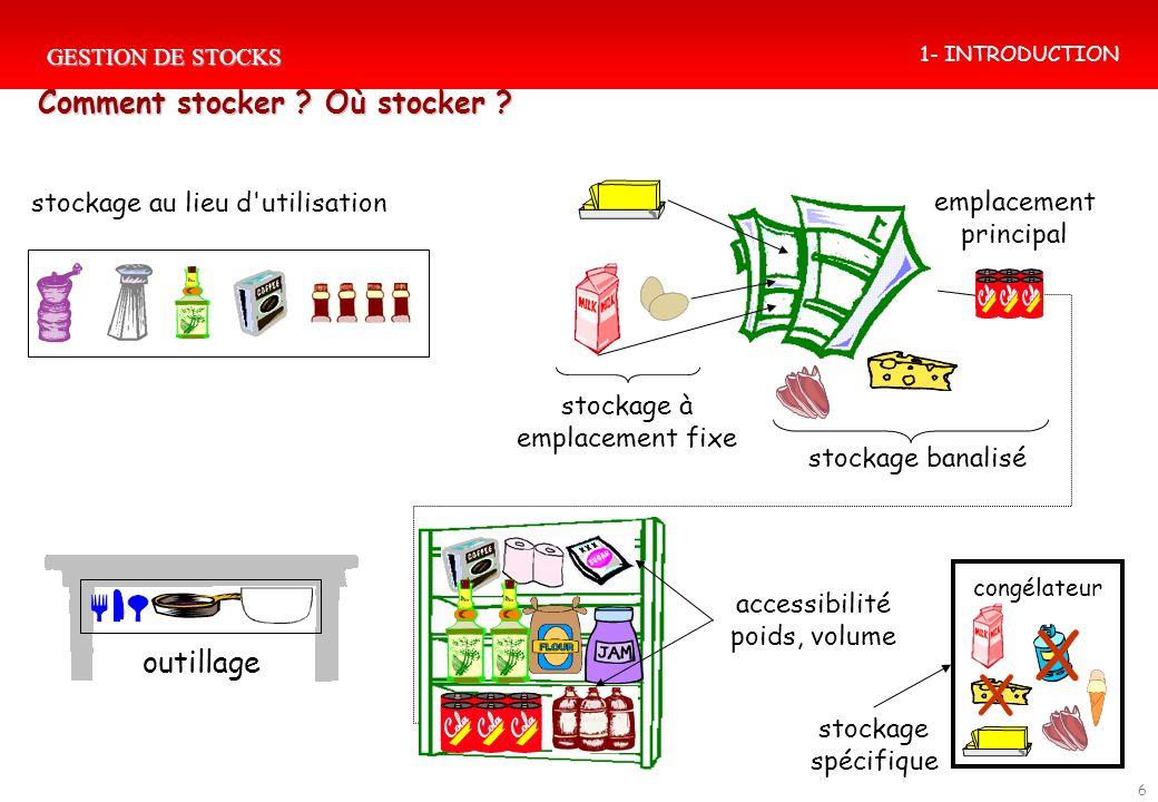 GESTION DE STOCKS 6 Comment stocker ? Où stocker ? stockage au lieu d'utilisation accessibilité poids, volume stockage spécifique stockage à emplaceme