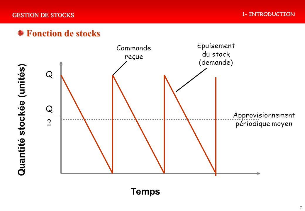 GESTION DE STOCKS 7 Q 2 Q Quantité stockée (unités) Temps Commande reçue Epuisement du stock (demande) Approvisionnement périodique moyen Fonction de