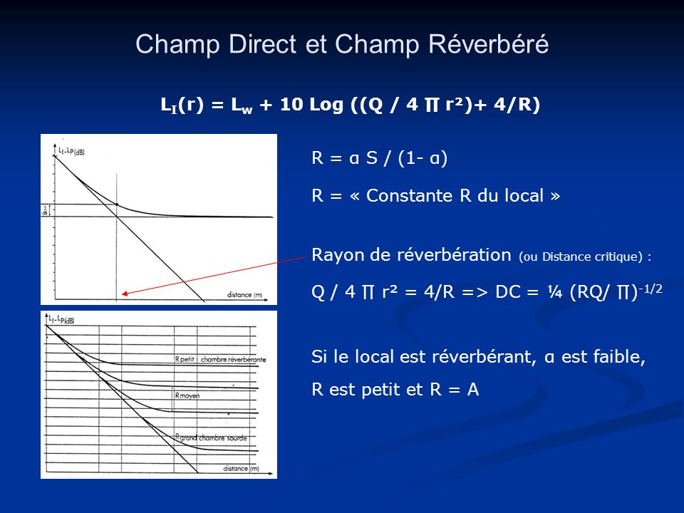 Champ Direct et Champ Réverbéré R = « Constante R du local » Si le local est réverbérant, α est faible, R est petit et R = A L I (r) = L w + 10 Log ((