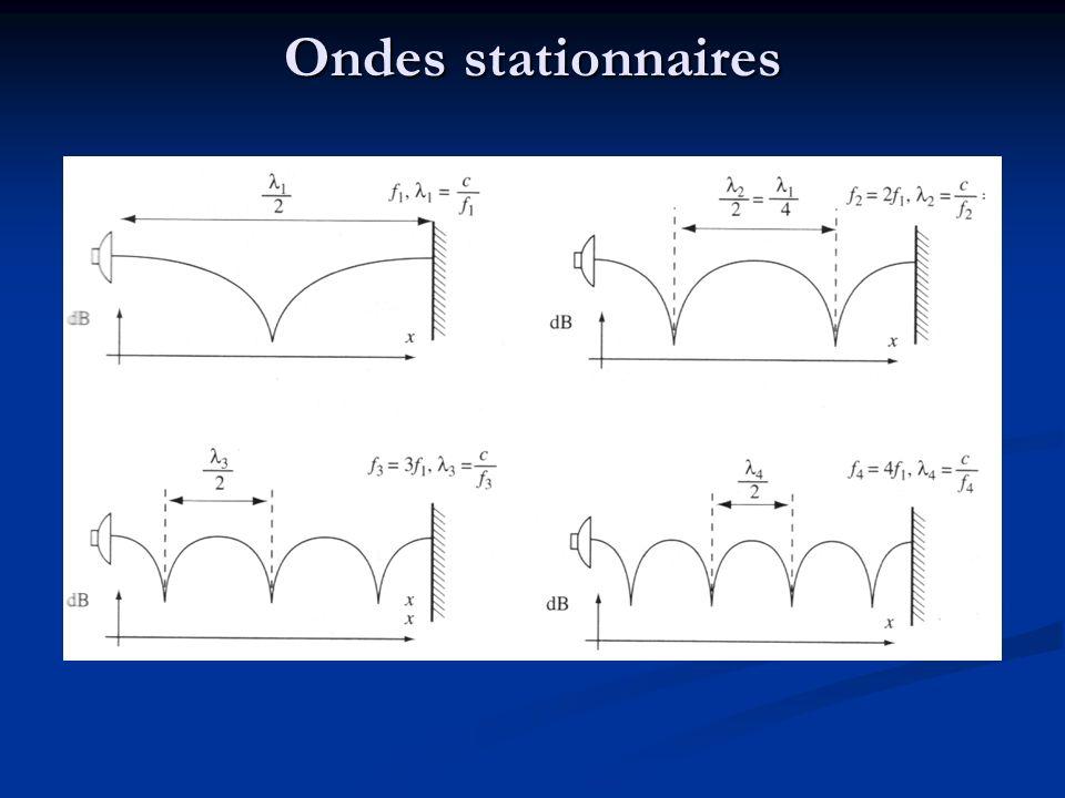 Salle parallélépipédique de dimension X,Y, et Z Trois nombres entiers quelconques l, m et n On peut montrer quil existe une fréquence propre pour la valeur : Fréquences propres
