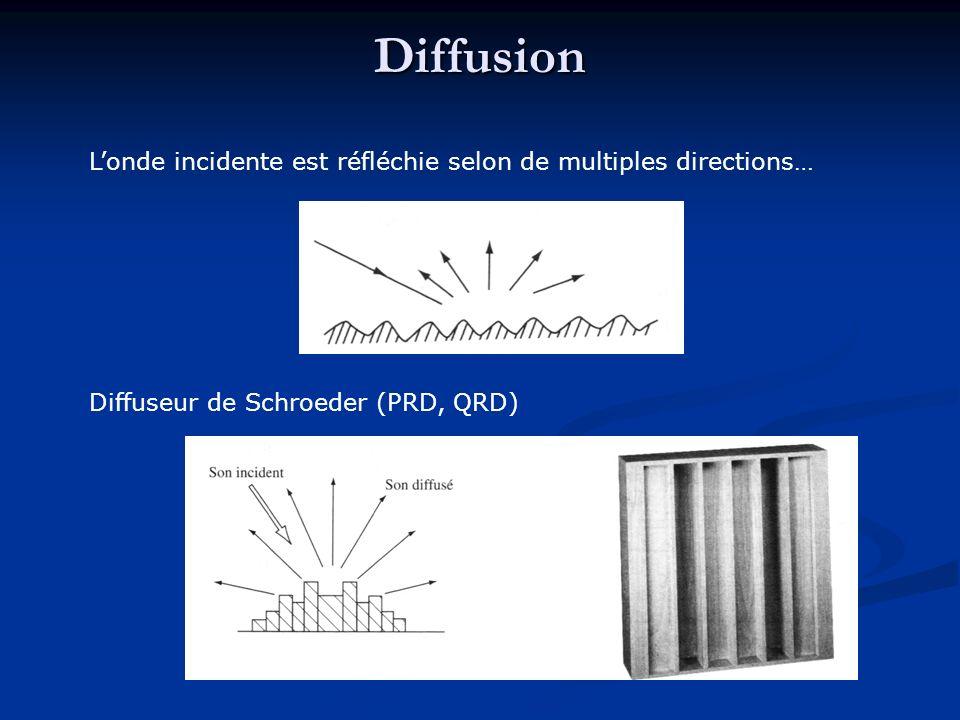 Londe sonore diffractée contourne lobstacle : la longueur donde est grande devant les dimensions de lobstacle Diffraction Les dimensions de lobstacle sont inférieures à la longueur donde