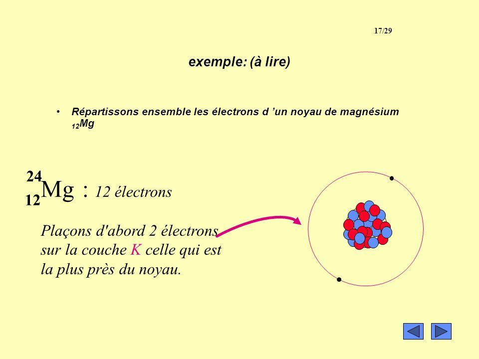 III- Les électrons 3 - Répartition en couches. Les électrons se répartissent autour du noyau sur plusieurs couches. Du centre vers l'extérieur: –La co