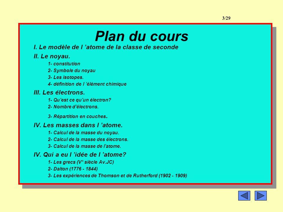 Plan du cours I.Le modèle de l atome de la classe de seconde II.