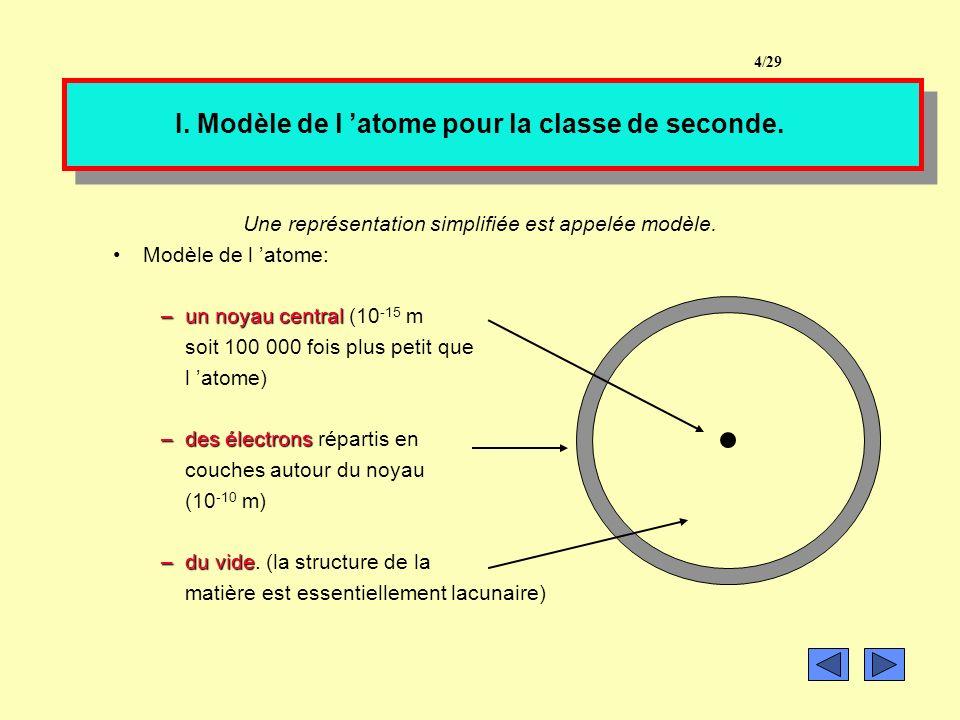 IV.Les masses dans latome. 3- Calcul de la masse d un atome.