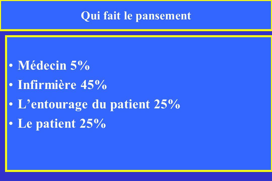 Qui fait le pansement Médecin 5% Infirmière 45% Lentourage du patient 25% Le patient 25%