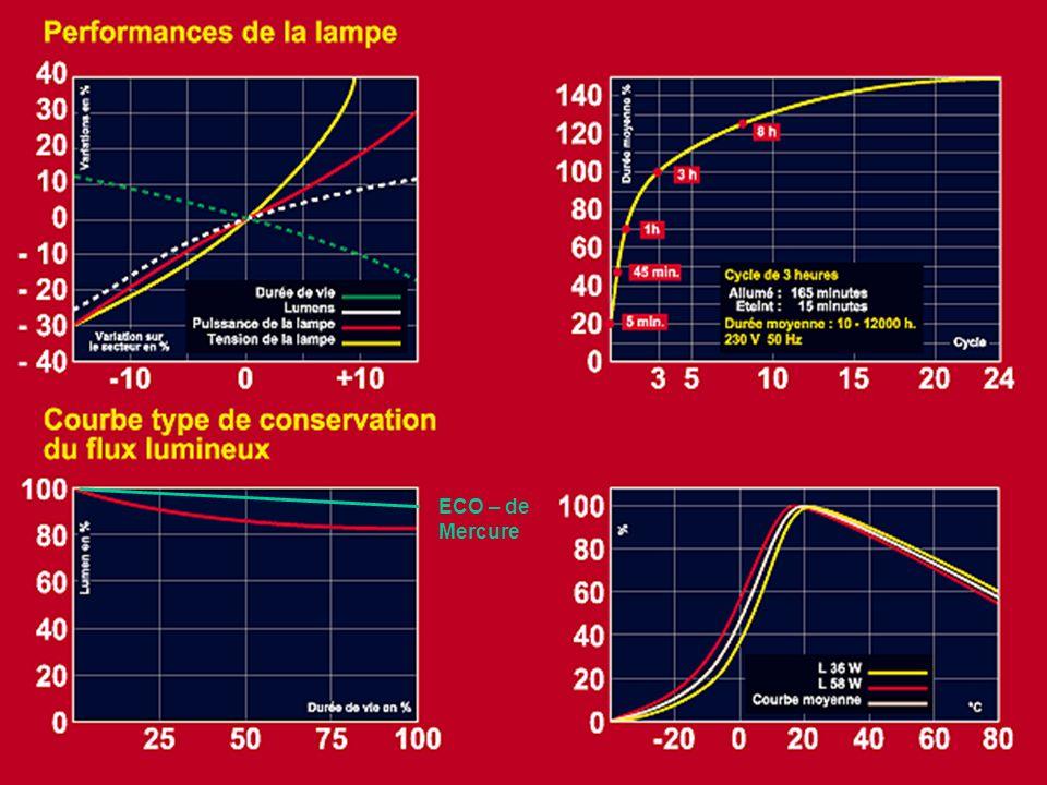 LAMPES A DECHARGE 2200 à 6500 K 35 à 3500 W 60 à 150 lm/W Fiche technique 1000 à 32000 heures IRC 20 à 93 Fonctionnement avec appareillage