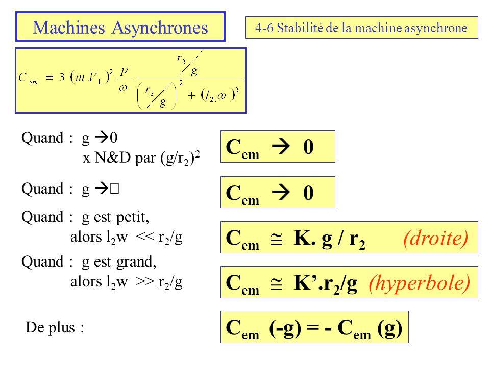 Machines Asynchrones 4-6 Stabilité de la machine asynchrone Quand : g 0 x N&D par (g/r 2 ) 2 C em 0 Quand : g C em 0 Quand : g est petit, alors l 2 w