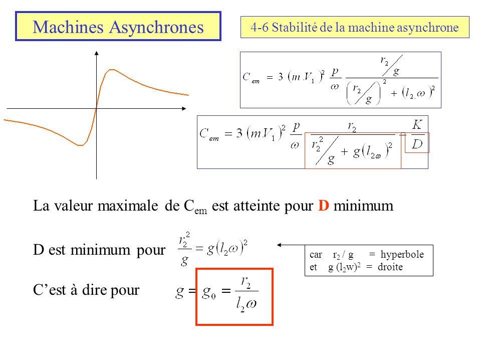 Machines Asynchrones 4-6 Stabilité de la machine asynchrone La valeur maximale de C em est atteinte pour D minimum D est minimum pour Cest à dire pour