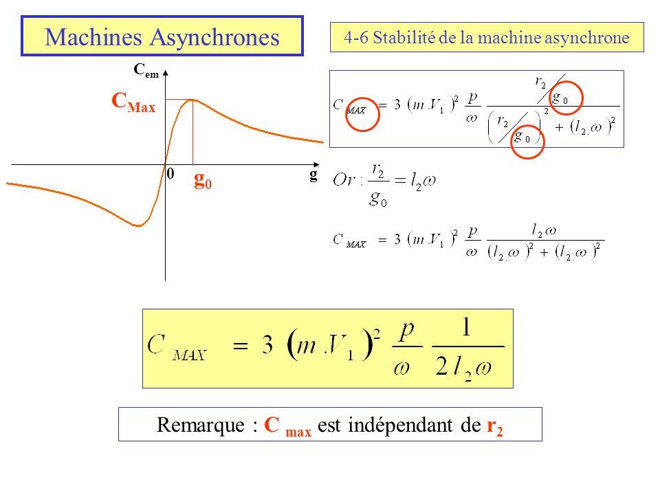 Machines Asynchrones 4-6 Stabilité de la machine asynchrone C em g0 g0g0 C Max Remarque : C max est indépendant de r 2