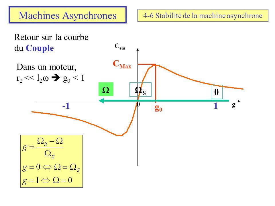 Machines Asynchrones 4-6 Stabilité de la machine asynchrone Retour sur la courbe du Couple C em g0 g0g0 C Max Dans un moteur, r 2 << l 2 g 0 < 1 1 0 S