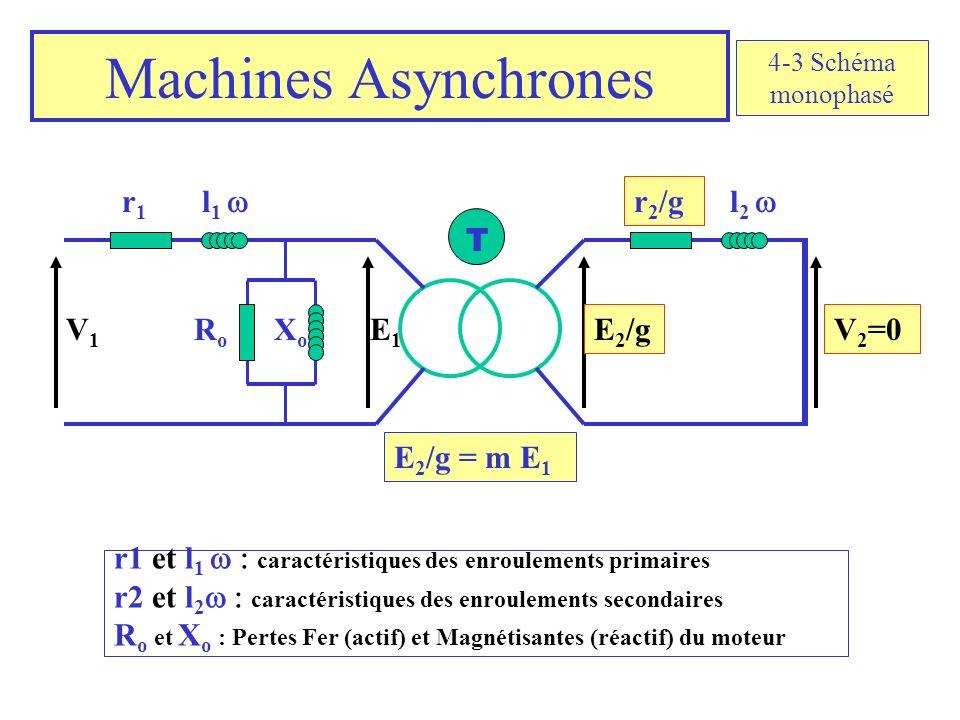 Machines Asynchrones r1r1 l 1 l 2 r 2 /g RoRo XoXo E1E1 V1V1 V 2 =0E 2 /g T E 2 /g = m E 1 r1 et l 1 caractéristiques des enroulements primaires r2 et