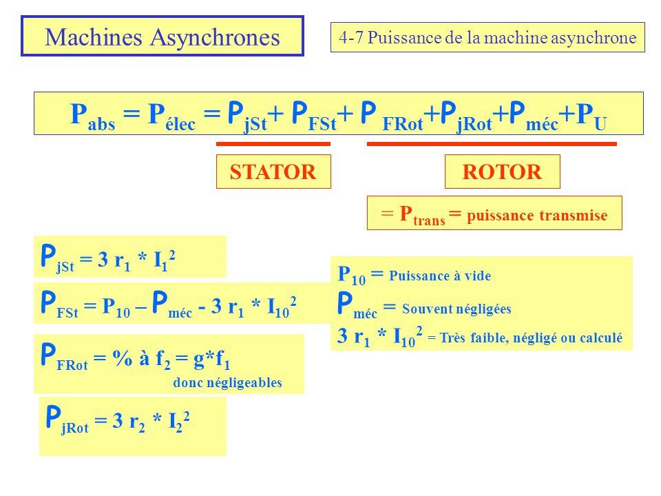 Machines Asynchrones 4-7 Puissance de la machine asynchrone P abs = P élec = P jSt + P FSt + P FRot + P jRot + P méc +P U P jSt = 3 r 1 * I 1 2 P FSt