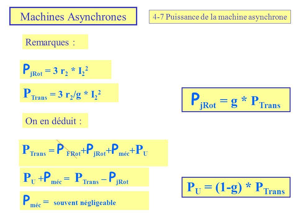 Machines Asynchrones 4-7 Puissance de la machine asynchrone P jRot = 3 r 2 * I 2 2 Remarques : P Trans = 3 r 2 /g * I 2 2 P jRot = g * P Trans On en d