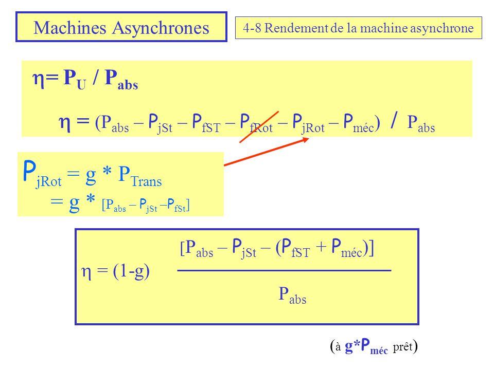 Machines Asynchrones 4-8 Rendement de la machine asynchrone = P U / P abs = (P abs – P jSt – P fST – P fRot – P jRot – P méc ) / P abs P jRot = g * P