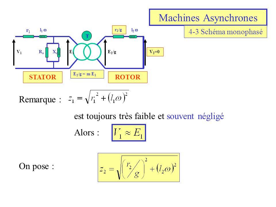 Machines Asynchrones r1r1 l 1 l 2 r 2 /g RoRo XoXo E1E1 V1V1 V 2 =0 E 2 /g T E 2 /g = m E 1 Remarque : est toujours très faible et souvent négligé Alo