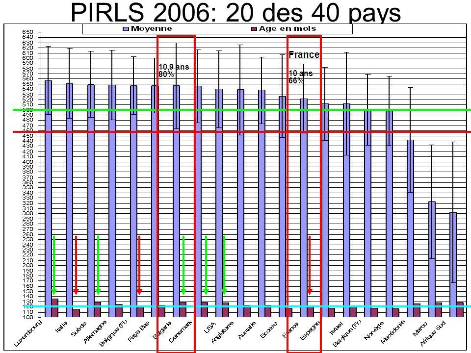 PIRLS 2006: 20 des 40 pays France 10 ans 66% 10,9 ans 80%