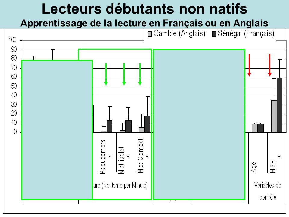 Lecteurs débutants non natifs Apprentissage de la lecture en Français ou en Anglais