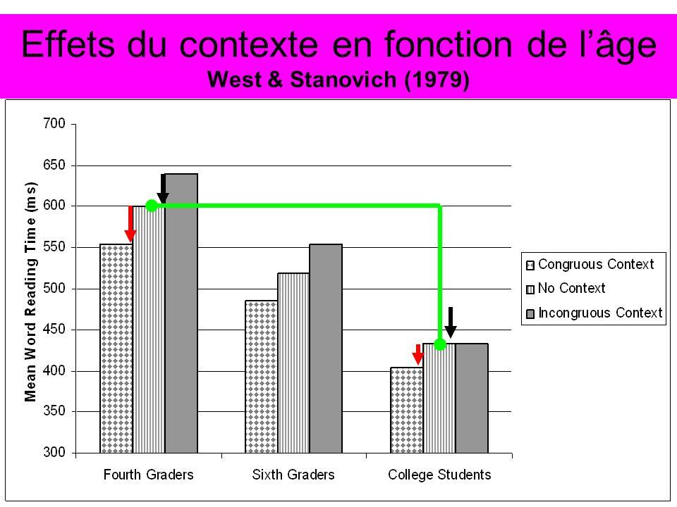 Effets du contexte en fonction de lâge West & Stanovich (1979)