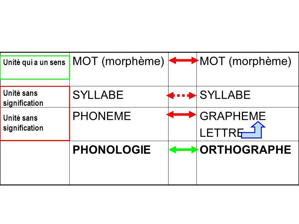 MOT (morphème) SYLLABE PHONEMEGRAPHEME LETTRE PHONOLOGIEORTHOGRAPHE Unité qui a un sens Unité sans signification