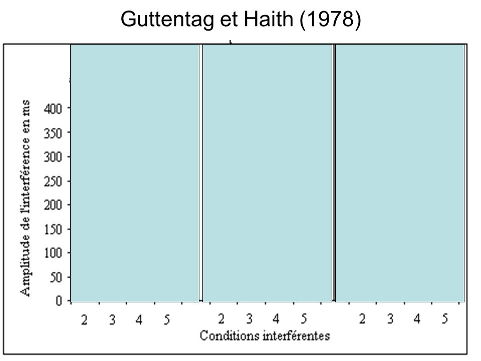 Guttentag et Haith (1978)