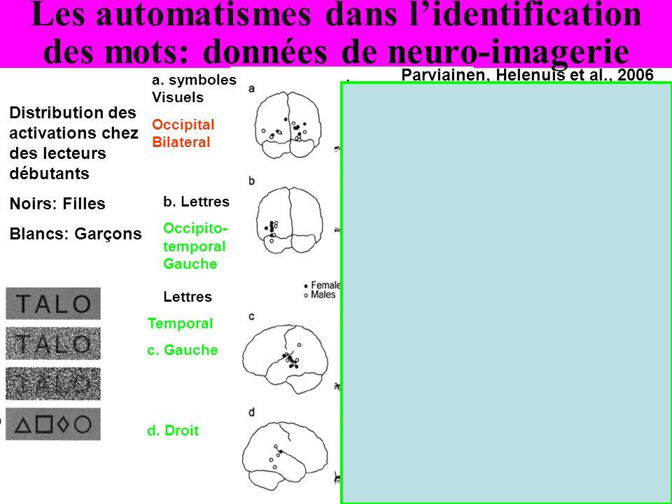Les automatismes dans lidentification des mots: données de neuro-imagerie Distribution des activations chez des lecteurs débutants Noirs: Filles Blanc
