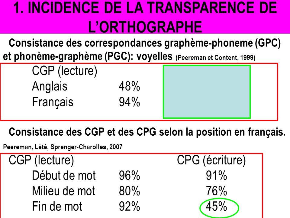 Consistance des correspondances graphème-phoneme (GPC) et phonème-graphème (PGC): voyelles (Peereman et Content, 1999) CGP (lecture) CPG (écriture) An