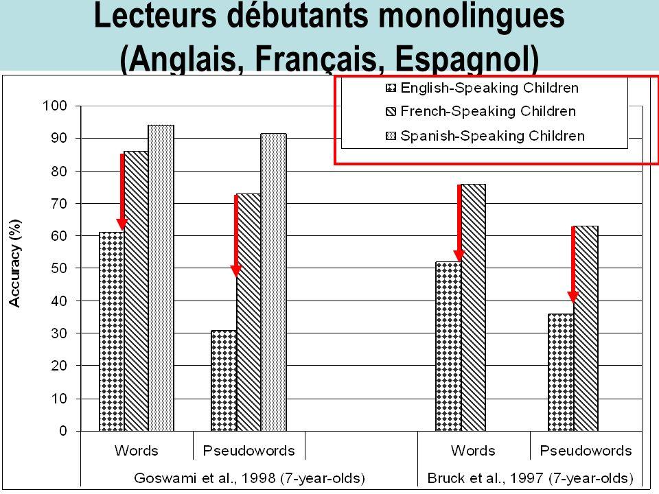 Lecteurs débutants monolingues (Anglais, Français, Espagnol)