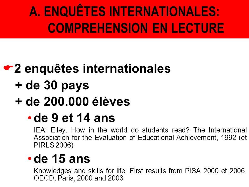 A. ENQUÊTES INTERNATIONALES: COMPREHENSION EN LECTURE 2 enquêtes internationales + de 30 pays + de 200.000 élèves de 9 et 14 ans IEA: Elley. How in th