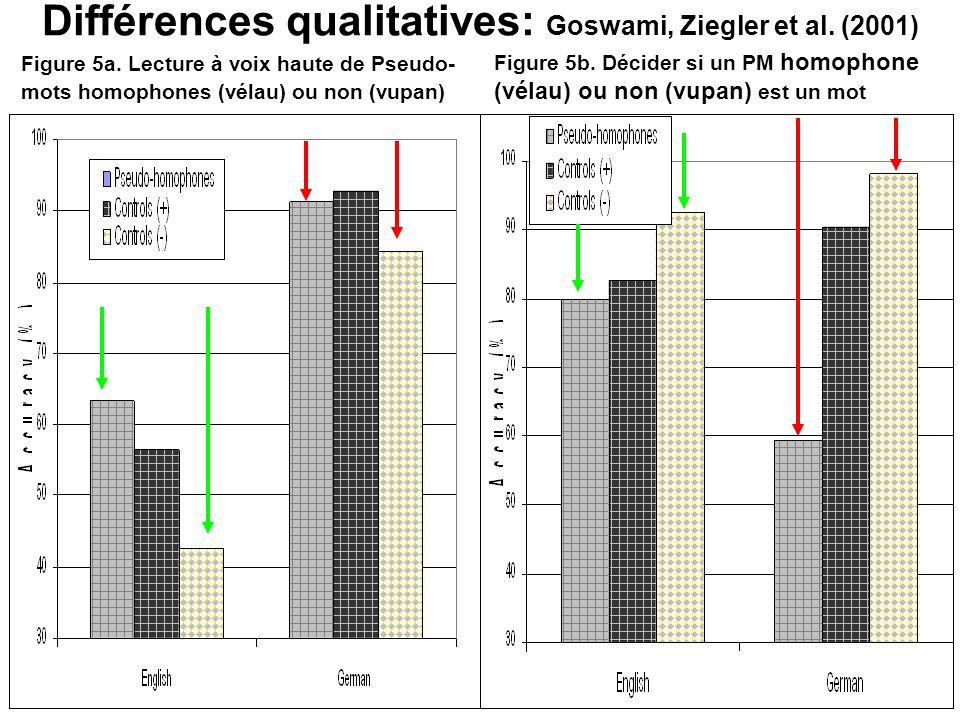 Différences qualitatives: Goswami, Ziegler et al. (2001) Figure 5a. Lecture à voix haute de Pseudo- mots homophones (vélau) ou non (vupan) Figure 5b.