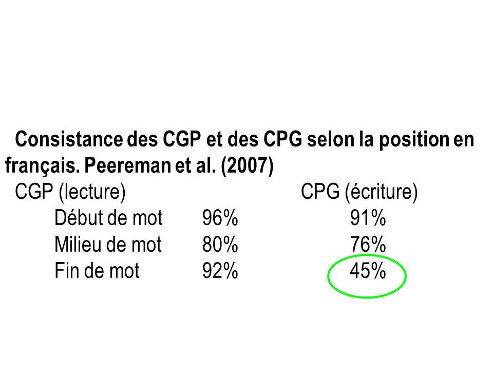 Consistance des CGP et des CPG selon la position en français. Peereman et al. (2007) CGP (lecture)CPG (écriture) Début de mot96%91% Milieu de mot80%76